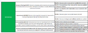 nist-recovery-table-plus